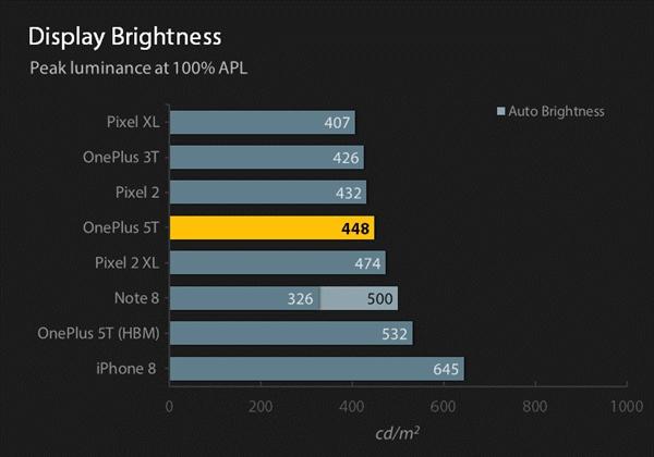 号称手机亮度第一 LG G7屏幕体验:RGBW像素排列
