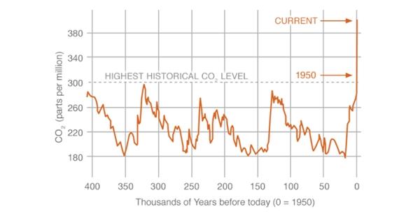 二氧化碳浓度飙上历史新高:温室气体减排成空话