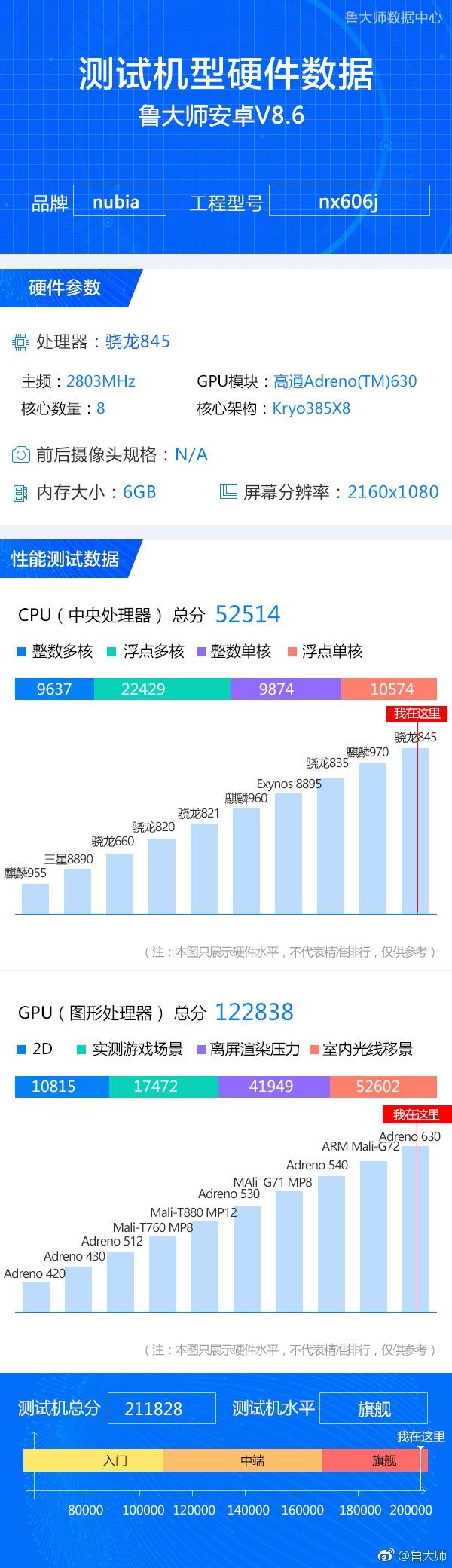 努比亚Z18配置确定:骁龙845+6G+64G