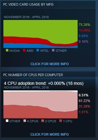 Steam修正硬件统计数据:AMD处理器/Win10份额暴增