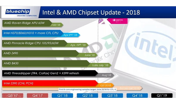 AMD宣布参会2018台北电脑展:Ryzen Pro/Z490有望登场