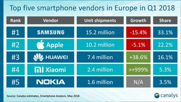 iPhone 6/6S依然热卖!苹果欧洲遭遇华为小米挑战