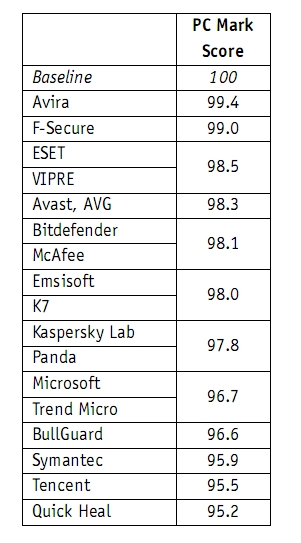 杀毒软件严重拖慢Windows 10:微软Windows Defender首当其冲