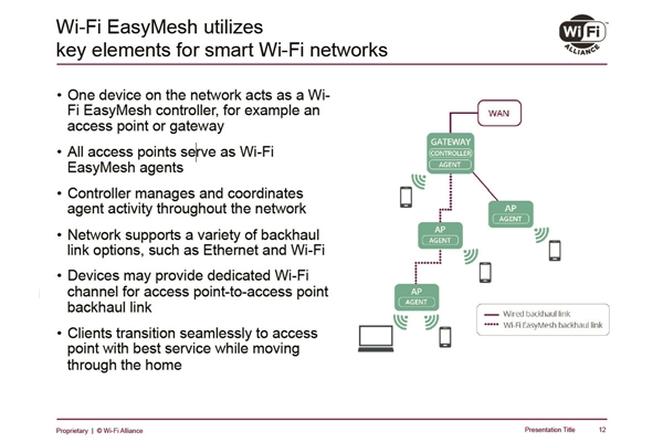 Wi-Fi联盟推出Easy Mesh认证:可跨平台搭分布式无线网