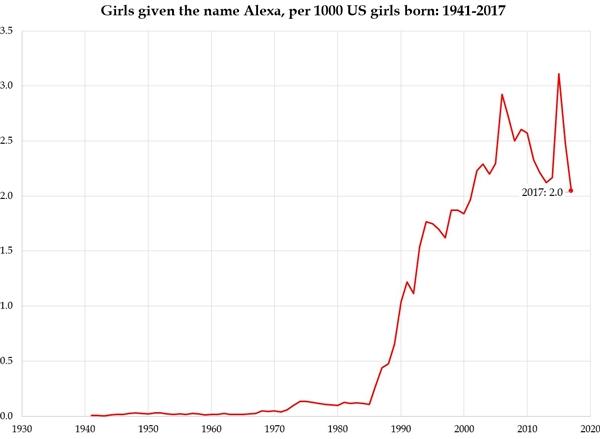 亚马逊音箱问世后:起名Alexa的新生儿数直线下降