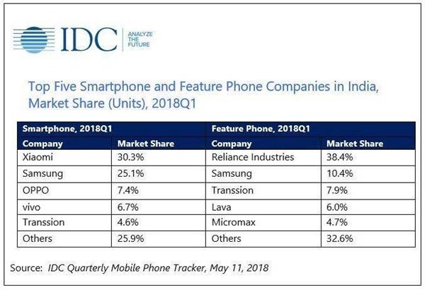 小米手机印度市场连续三个季度蝉联第一:份额超30%