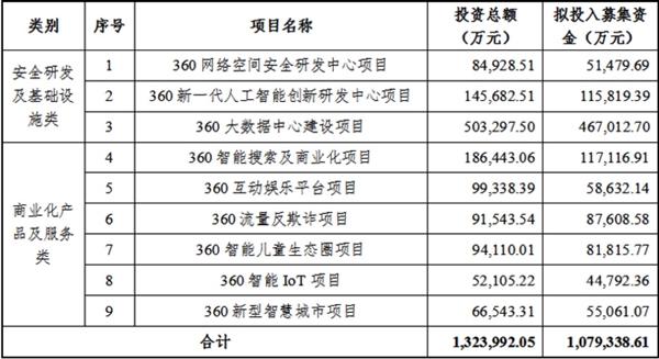 360拟募资108亿元投入9个项目 下一盘大棋