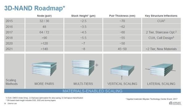 3D闪存2021年堆到140层:xTB SSD普及在即