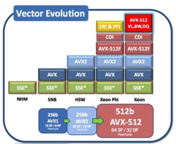 Intel 10nm露出尖尖角:主流首次支持AVX-512指令集