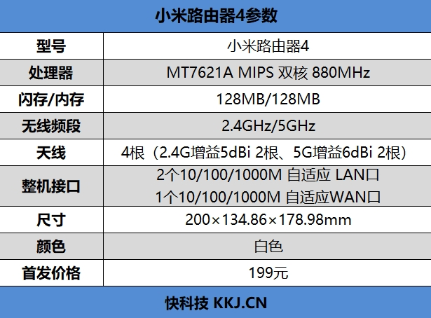 199元!小米路由器4评测:全千兆网口+4天线