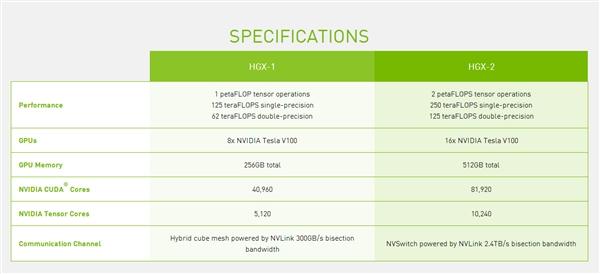16块Tesla V100计算卡合体!NVIDIA造顶级计算平台
