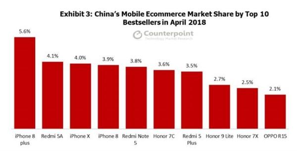 中国网络渠道销量最好手机竟是它:很意外