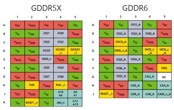 美光GDDR6显存摸到20Gbps新高:NVIDIA新卡4K性能可期