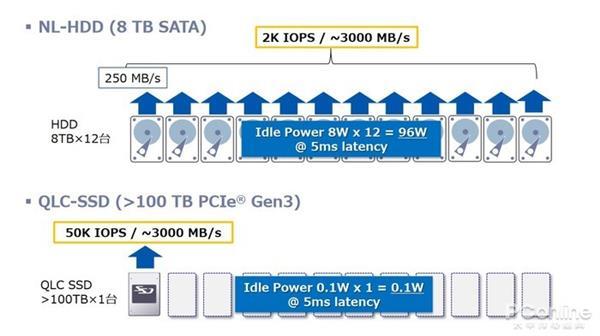 QLC闪存性能低、可靠性渣?但取代HDD的就会是它