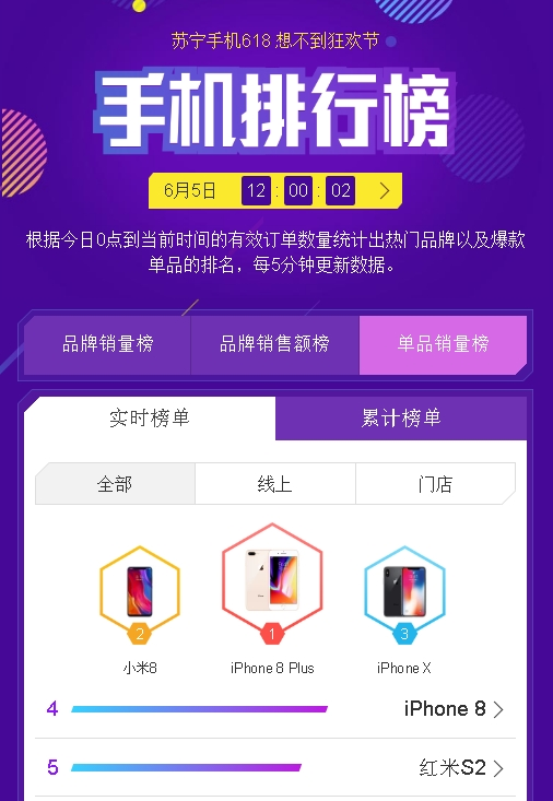 Suning mobile phone 618 list: Millet, Apple topped the list