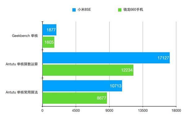 小米8 SE首发骁龙710到底有多强?全面取代骁龙660