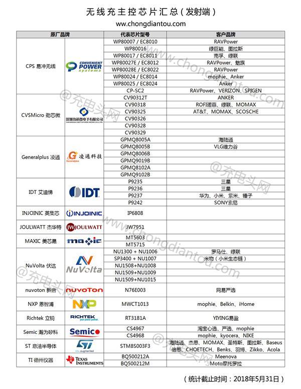 无线充电芯片方案汇总:14家41种热门型号