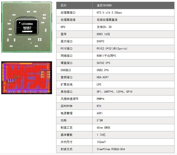 高性能网络平台纯国产!龙芯四核CPU+紫光DDR3内存