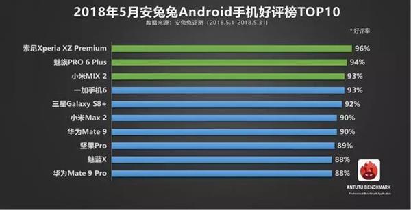 安兔兔发布5月份Android手机好评TOP10