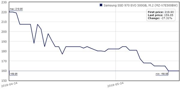 SSD价格持续下探:部分产品今年降幅接近腰斩