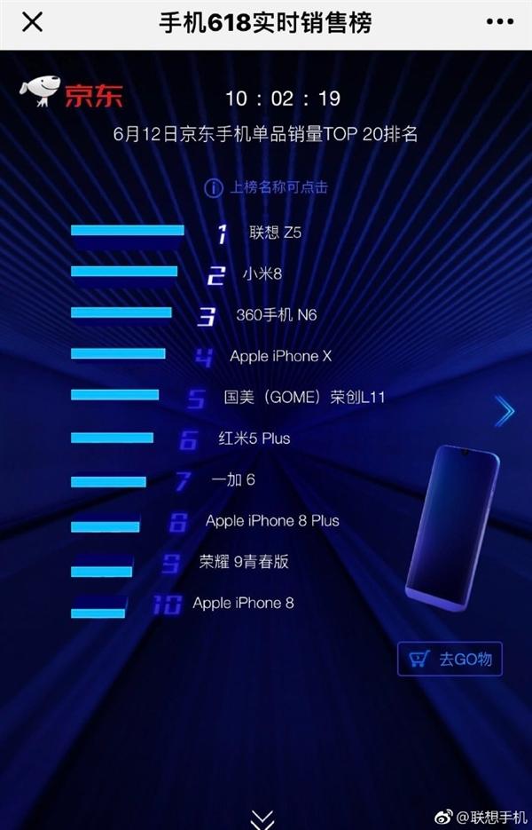 联想Z5京东首销 2分钟拿下单品销量冠军