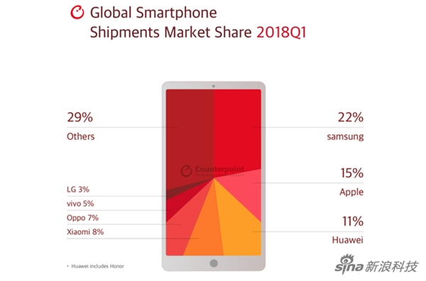 2018 Q1 smartphone market share: Samsung is still the first in the world
