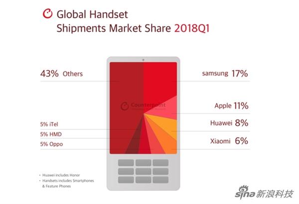 2018年Q1智能手机市场份额:三星在全球依旧第一
