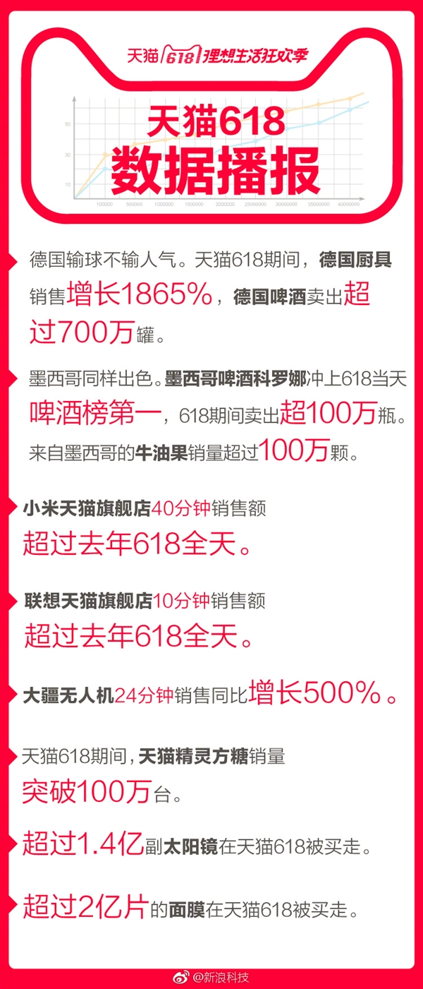 天猫618战报:联想旗舰店10分钟超去年全天