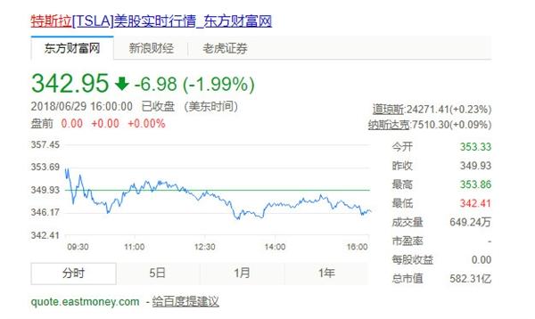 特斯拉8年前17美元挂牌上市:股价累涨近2000%