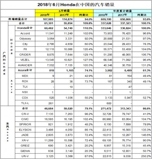本田公布6月中国汽车销量:东本拖后腿