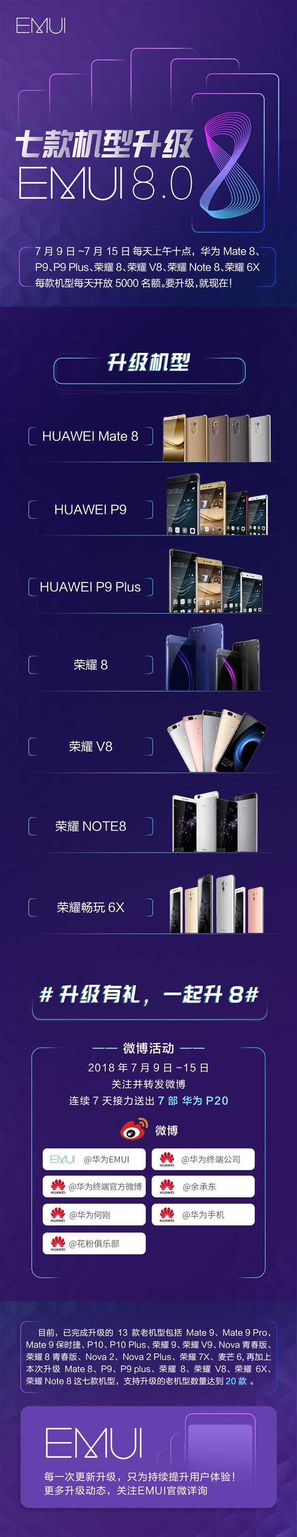 Huawei EMUI 8 upgrade