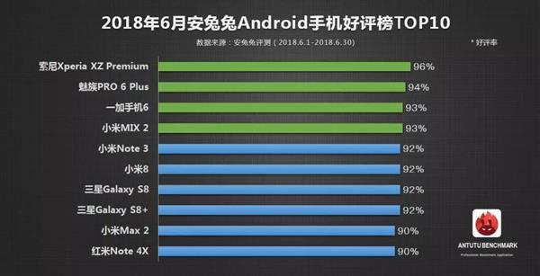 安兔兔发布6月安卓机好评榜Top10:小米占一半