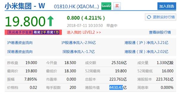 小米上市第三日:股价继续疯涨 市值超越京东