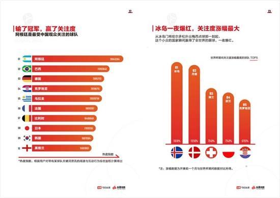 今日头条发布世界杯大数据:阿根廷/梅西最受中国球迷关注