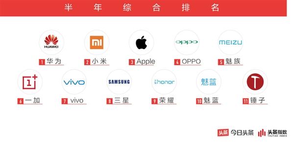 今日头条2018手机行业白皮书:华为/小米成最受关注品牌