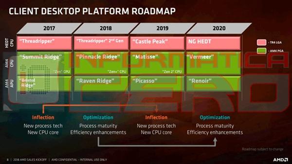 7nm CPU/露卡快度减缓了铰进 AMD还拥有望第壹代间破开格提升5nm