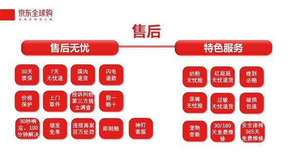 瞄准跨境购售后痛点 京东全球购一口气升级22项售后服务