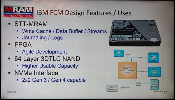 非易掉磁阻式RAM推动到单芯片1Gb:内存/硬盘减速一致