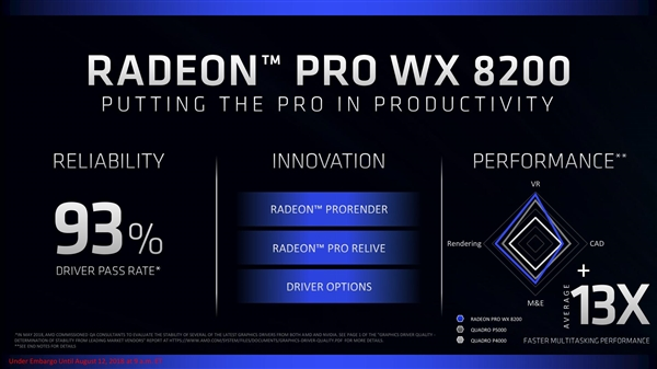 AMD发布Radeon Pro WX 8200专业显卡:多线程性能超对手13倍