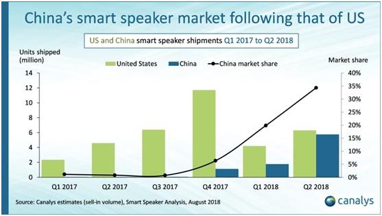 2018年Q2全球智能音箱出货量:天猫精灵稳居全球前三