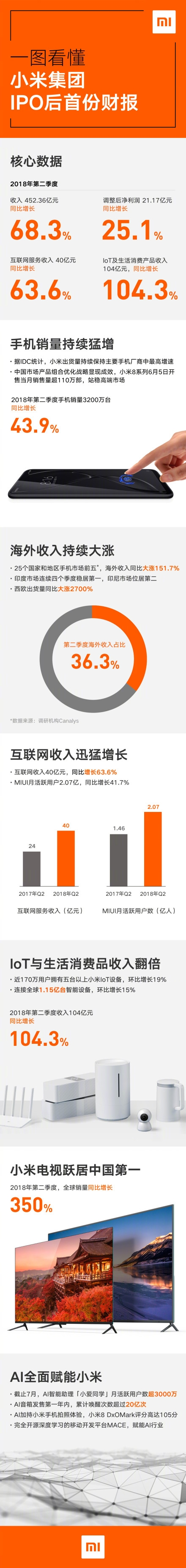 Xiaomi announced its first financial report after listing: Q2 revenue surged 68.3% year-on-year