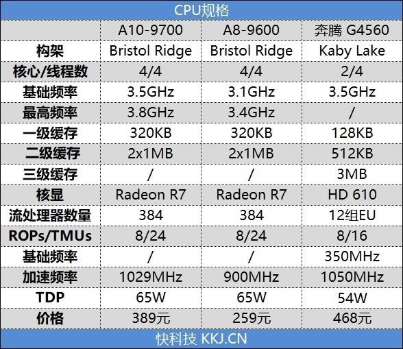 重新审视老U!七代APU对决奔腾G4560:全方位的优势