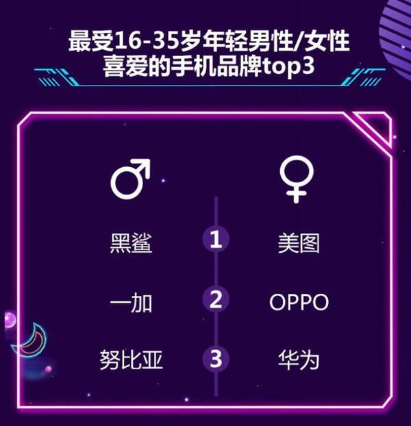 女性手机销量排行榜_美图手机成京东手机6月销量风云榜女性最爱手机品牌