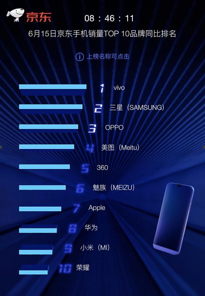 女性手机销量排行榜_京东618手机销量top10同比排行榜单