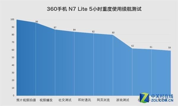 360 N7 Lite上手:千元用上骁龙660的水桶机