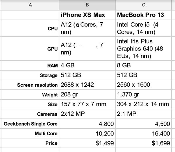 国外网友对比iPhone XS与MBP 13性能:A12跑分超Intel i5