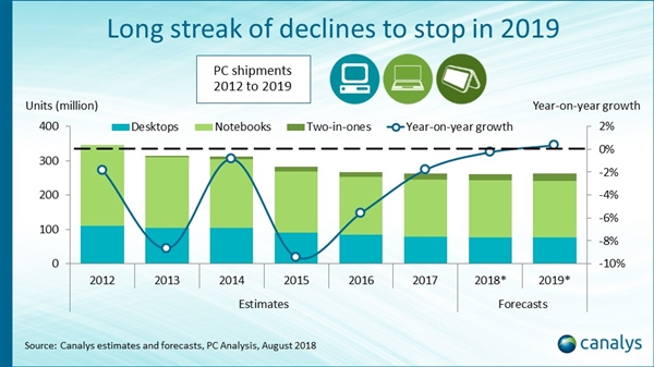 Ending the 7-year losing streak forecast: PC shipments will grow for the first time in 2019