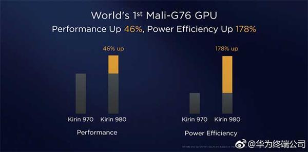 手机外观越来越像 但处理器才是关键 麒麟980让Mate20强者更强