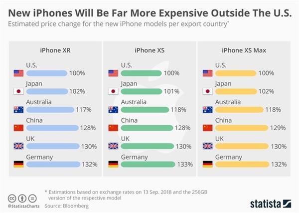 揭秘iPhone越来越贵真相:看完秒懂