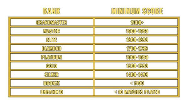 《绝地求生》开测段位系统:分为8个等级